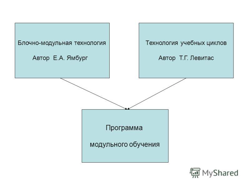 Блочно-модульная технология Автор Е.А. Ямбург Технология учебных циклов Автор Т.Г. Левитас Программа модульного обучения