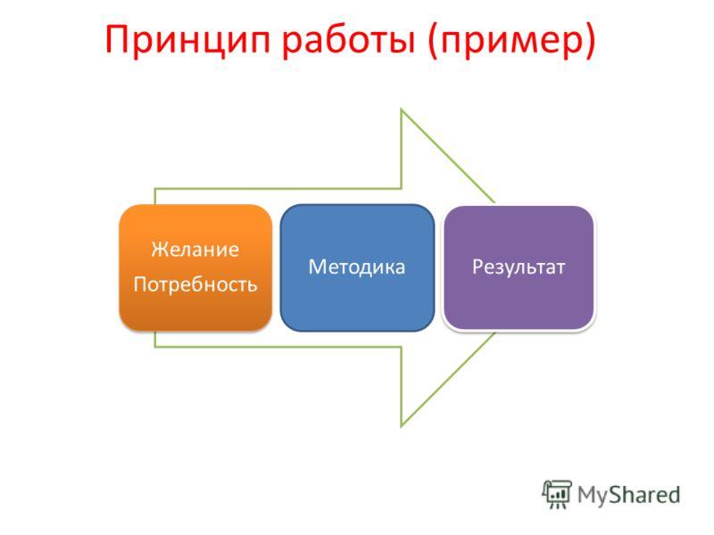 Принцип работы (пример) Желание Потребность МетодикаРезультат