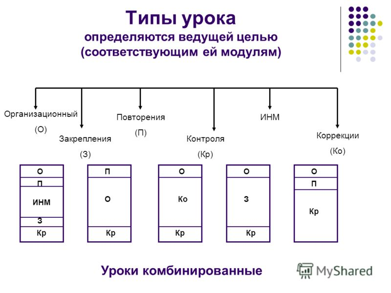 Типы урока определяются ведущей целью (соответствующим ей модулям) Организационный (О) Повторения (П) Закрепления (З) ИНМ Контроля (Кр) Коррекции (Ко) ОПООО Кр ПП ИНМ З Кр ОКоЗ Кр Уроки комбинированные