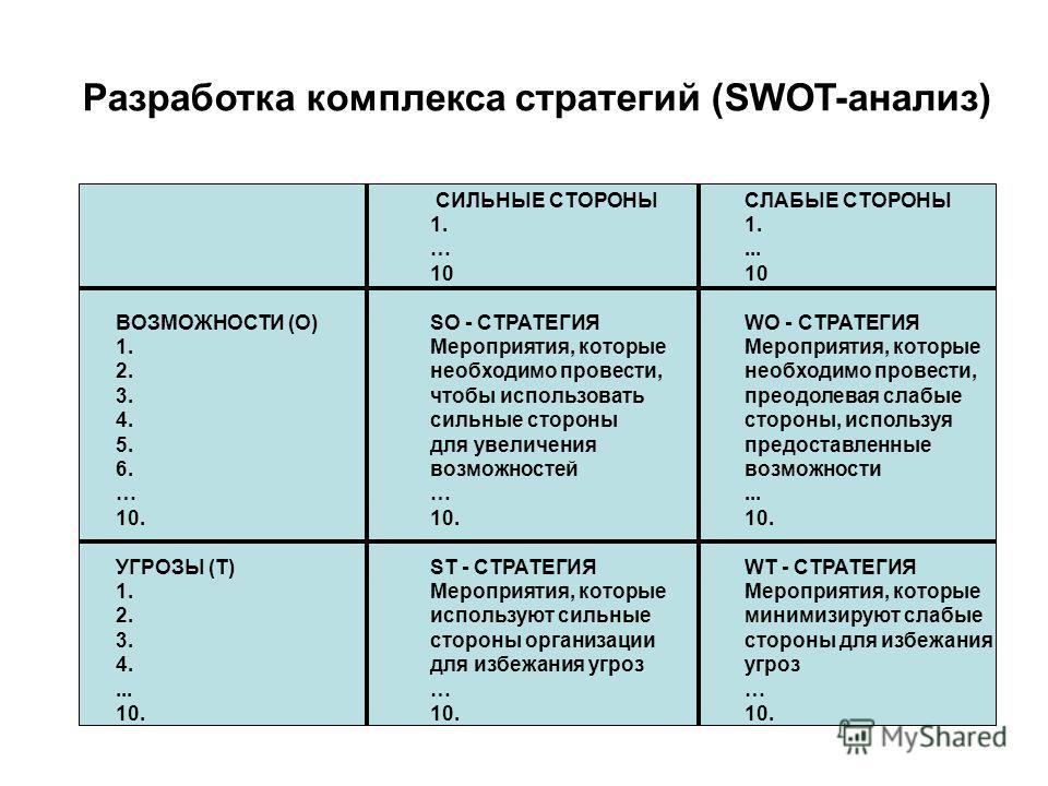 Разработка комплекса стратегий (SWOT-анализ) СИЛЬНЫЕ СТОРОНЫСЛАБЫЕ СТОРОНЫ 1. …... 10 ВОЗМОЖНОСТИ (О)SO - СТРАТЕГИЯWO - СТРАТЕГИЯ 1.Мероприятия, которые 2. необходимо провести, 3. чтобы использовать преодолевая слабые 4. сильные стороны, используя 5.