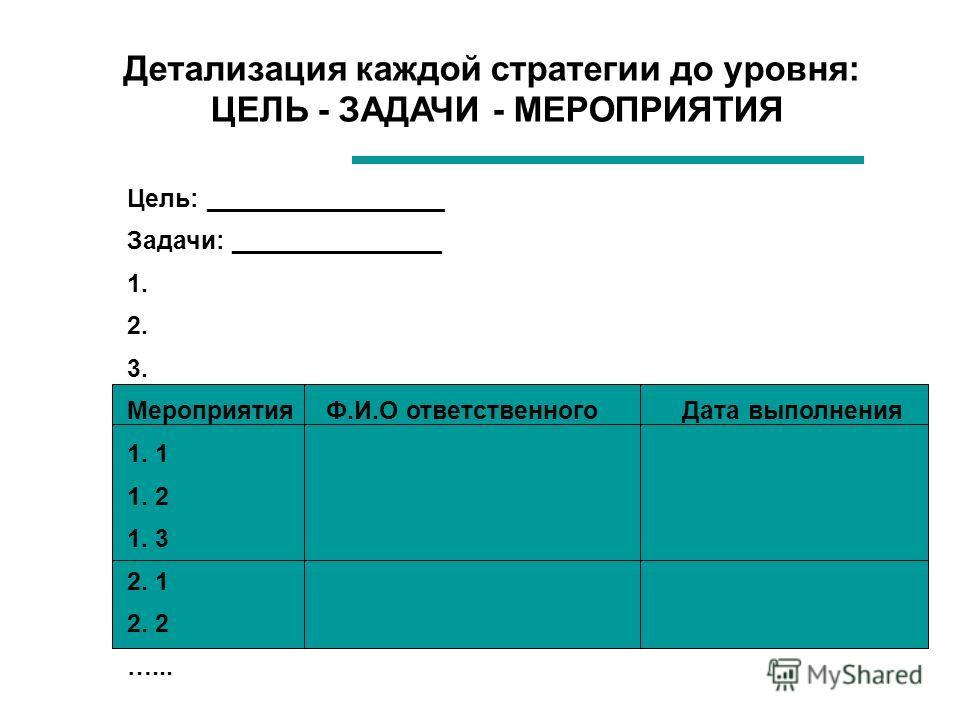 Детализация каждой стратегии до уровня: ЦЕЛЬ - ЗАДАЧИ - МЕРОПРИЯТИЯ Цель: _________________ Задачи: _______________ 1. 2. 3. Мероприятия Ф.И.О ответственного Дата выполнения 1. 1 1. 2 1. 3 2. 1 2. 2 …...