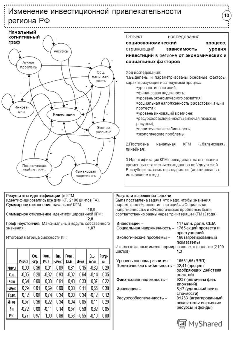 Изменение инвестиционной привлекательности региона РФ Начальный когнитивный граф Результаты идентификации (в КГМ идентифицировались все дуги КГ. 2100 циклов ГА). Суммарное отклонение начальной КГМ: 10,9. Суммарное отклонение идентифицированной КГМ :