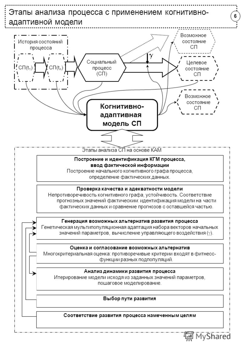 История состояний процесса Когнитивно- адаптивная модель СП Возможное состояние СП Целевое состояние СП Возможное состояние СП СП(t n )СП(t 1 ) Этапы анализа процесса с применением когнитивно- адаптивной модели Этапы анализа СП на основе КАМ Генераци