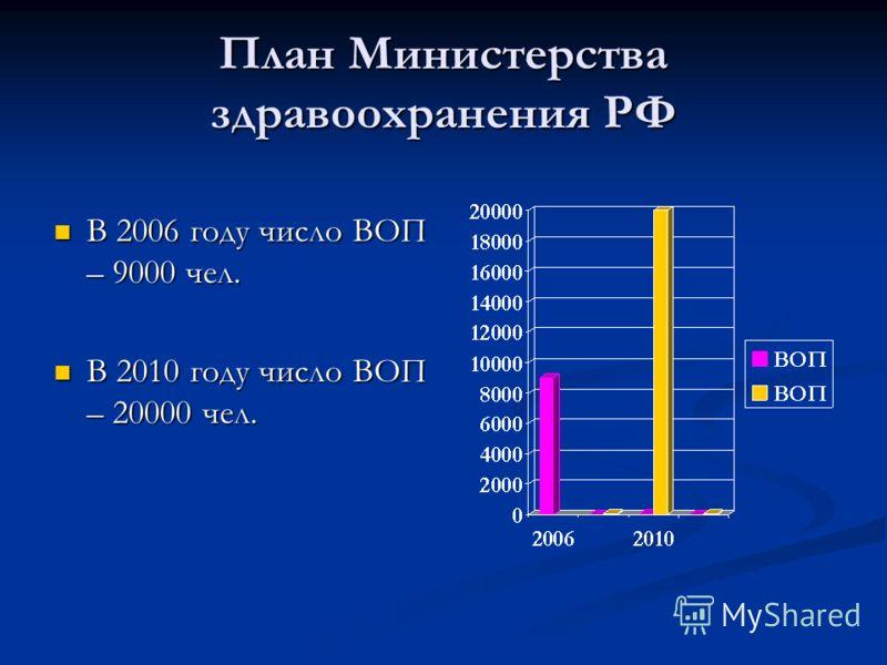 План Министерства здравоохранения РФ В 2006 году число ВОП – 9000 чел. В 2006 году число ВОП – 9000 чел. В 2010 году число ВОП – 20000 чел. В 2010 году число ВОП – 20000 чел.
