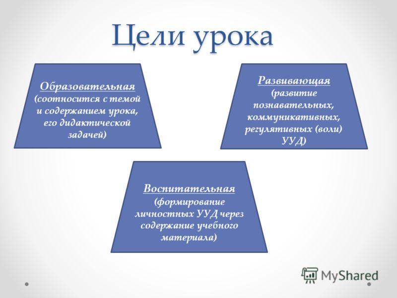 Цели урока Образовательная (соотносится с темой и содержанием урока, его дидактической задачей) Развивающая (развитие познавательных, коммуникативных, регулятивных (воли) УУД) Воспитательная (формирование личностных УУД через содержание учебного мате