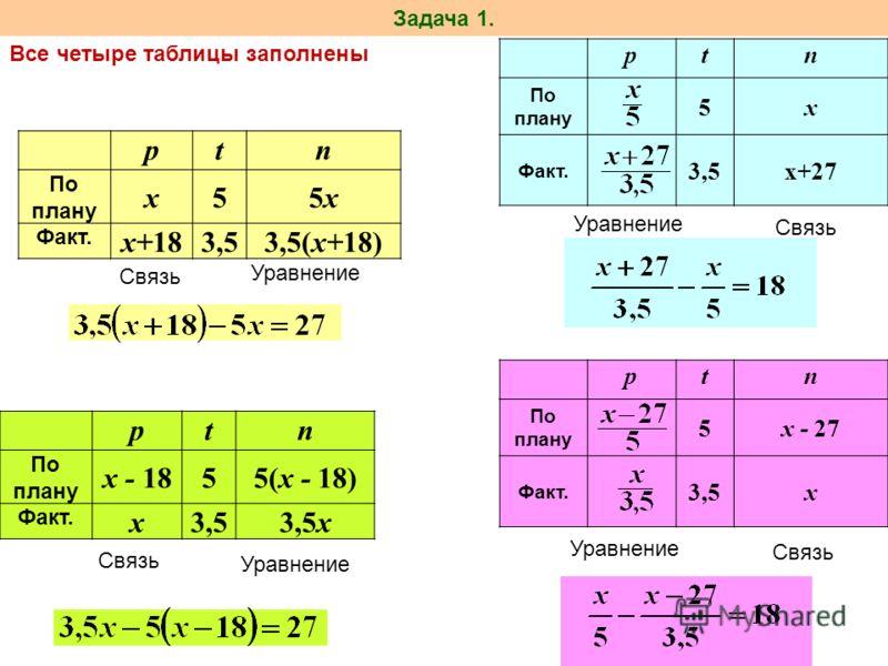 Задача 1. ptn По плану x55x5x Факт. x+183,53,5(x+18) Связь Уравнение ptn По плану 5x Факт. 3,5x+27 ptn По плану x - 1855(x - 18) Факт. x3,53,5x Связь Уравнение Связь Уравнение ptn По плану 5x - 27 Факт. 3,5x Связь Уравнение Все четыре таблицы заполне