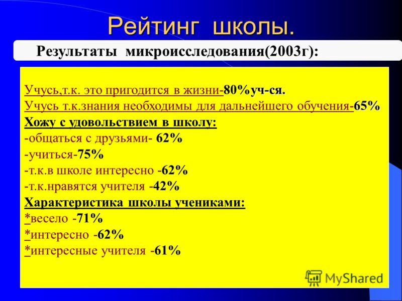 Результаты микроисследования(2003г): уч-ся. Учусь,т.к. это пригодится в жизни-80%уч-ся. 65% Учусь т.к.знания необходимы для дальнейшего обучения-65% Хожу с удовольствием в школу: -общаться с друзьями- 62% -учиться-75% -т.к.в школе интересно -62% -т.к