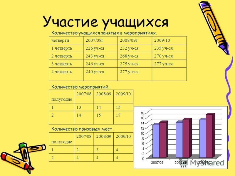 Участие учащихся Количество учащихся занятых в мероприятиях. четверти2007/08г2008/09г2009/10 1 четверть226 уч-ся232 уч-ся235 уч-ся 2 четверть243 уч-ся268 уч-ся270 уч-ся 3 четверть246 уч-ся275 уч-ся277 уч-ся 4 четверть240 уч-ся277 уч-ся Количество мер