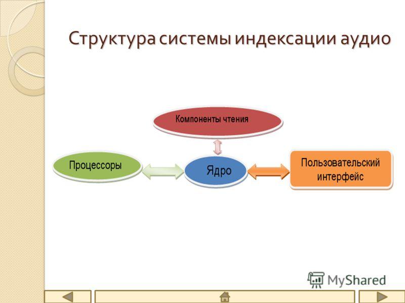 Структура системы индексации аудио