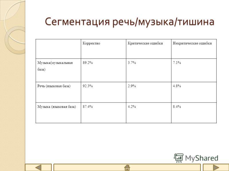 Сегментация речь / музыка / тишина КорректноКритические ошибкиНекритические ошибки Музыка(музыкальная база) 89.2%3.7%7.1% Речь (языковая база)92.3%2.9%4.8% Музыка (языковая база)87.4%4.2%8.4%