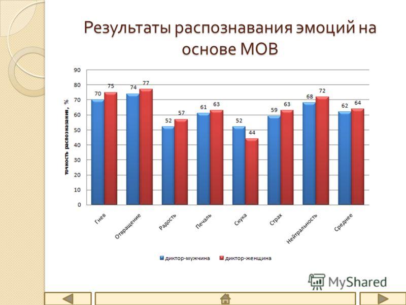 Результаты распознавания эмоций на основе МОВ