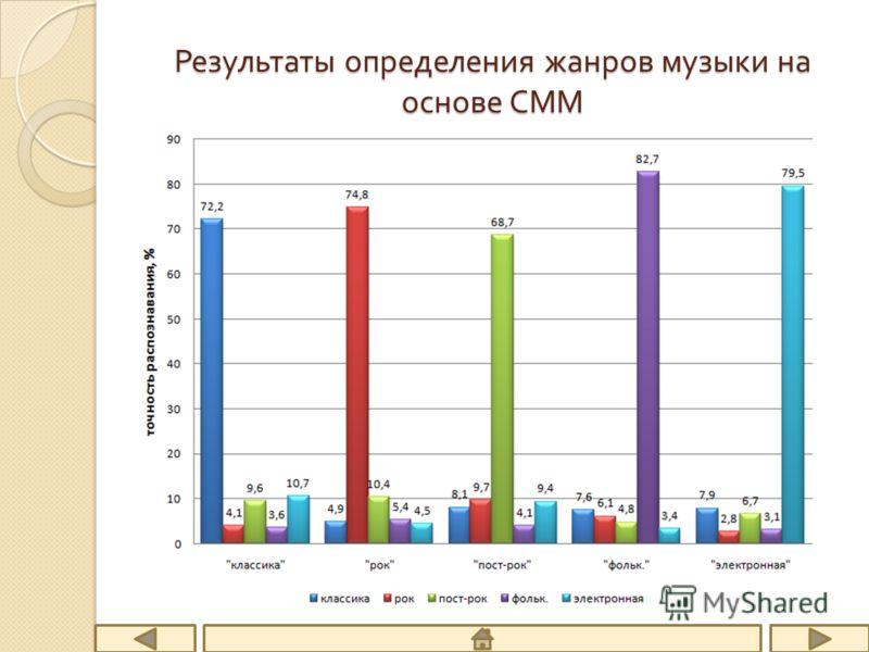 Результаты определения жанров музыки на основе СММ