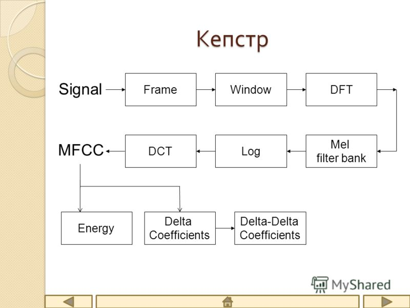 Кепстр FrameWindowDFT Mel filter bank LogDCT MFCC Signal Delta Coefficients Delta-Delta Coefficients Energy