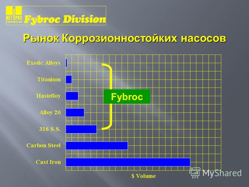 Fybroc Рынок Коррозионностойких насосов