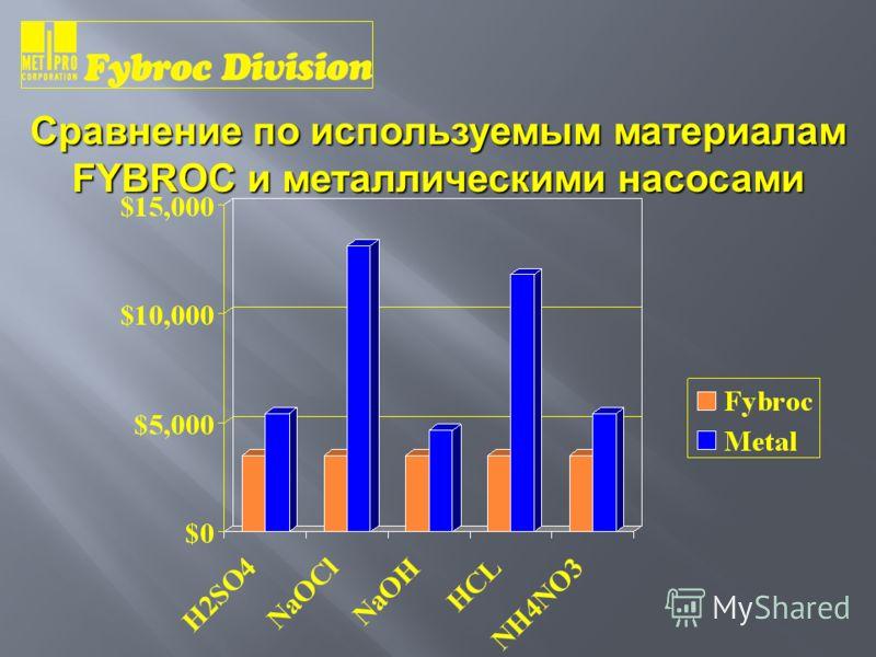 Сравнение по используемым материалам FYBROC и металлическими насосами
