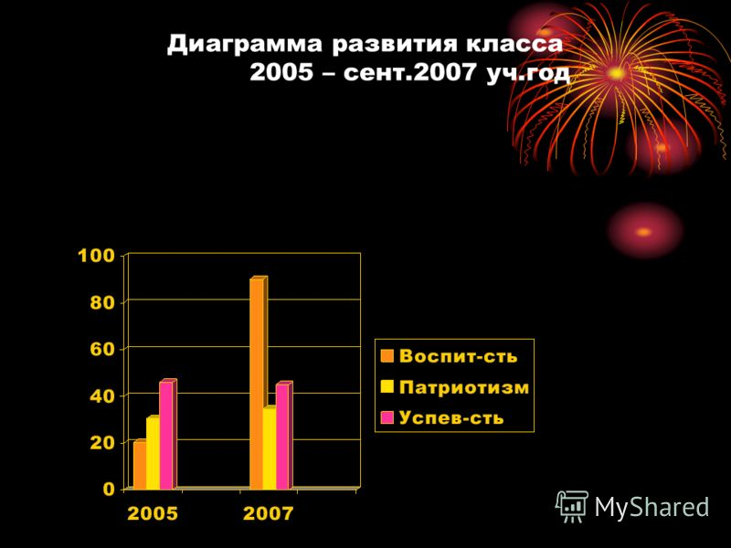Диаграмма развития класса 2005 – сент.2007 уч.год