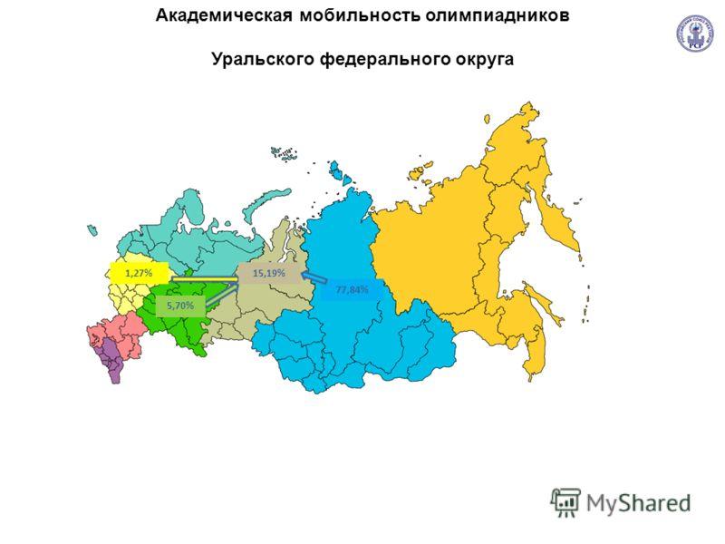 Академическая мобильность олимпиадников Уральского федерального округа 1,27% 5,70% 15,19% 77,84%