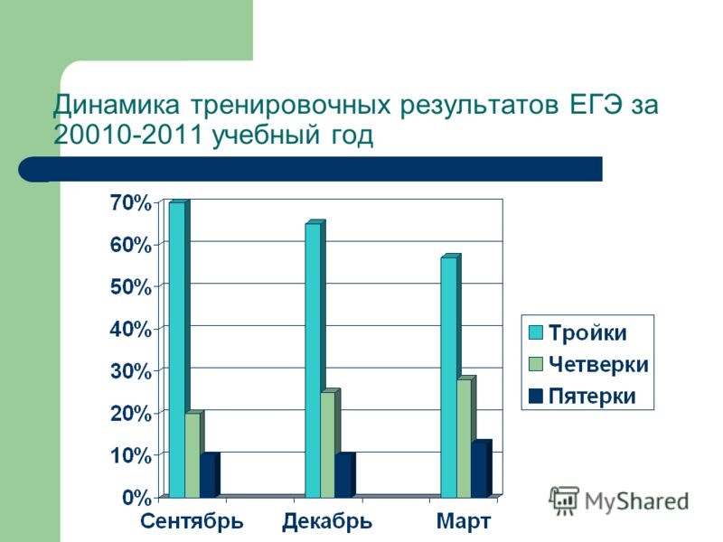 Динамика тренировочных результатов ЕГЭ за 20010-2011 учебный год
