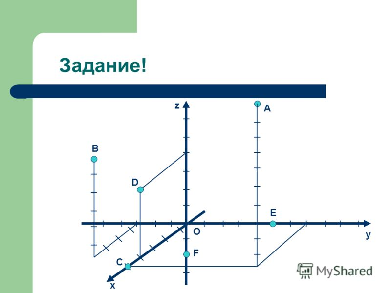 Нахождение точки на координатной плоскости. Если, например, точка M лежит на координатной плоскости или на оси координат, то некоторые её координаты равны нулю. Так, если M принадлежит Oxy, то аппликата точка M равна нулю: z=0. Аналогично если M прин