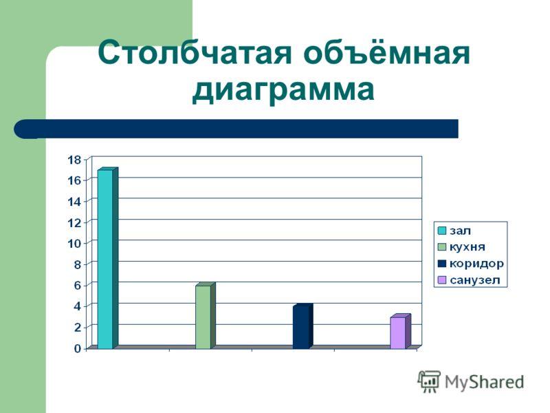 Столбчатая объёмная диаграмма