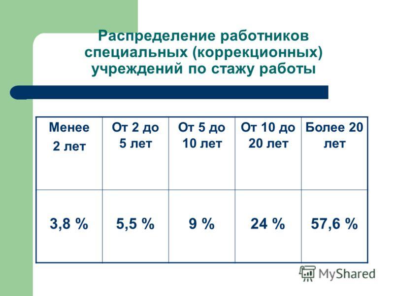 Распределение работников специальных (коррекционных) учреждений по стажу работы Менее 2 лет От 2 до 5 лет От 5 до 10 лет От 10 до 20 лет Более 20 лет 3,8 %5,5 %9 %24 %57,6 %