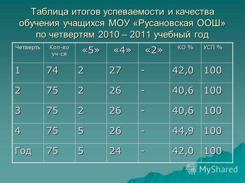 Таблица итогов успеваемости и качества обучения учащихся МОУ «Русановская ООШ» по четвертям 2010 – 2011 учебный год Четверть Кол-во уч-ся «5»«4»«2» КО % УСП % 174227-42,0100 275226-40,6100 375226-40,6100 475526-44,9100 Год75524-42,0100
