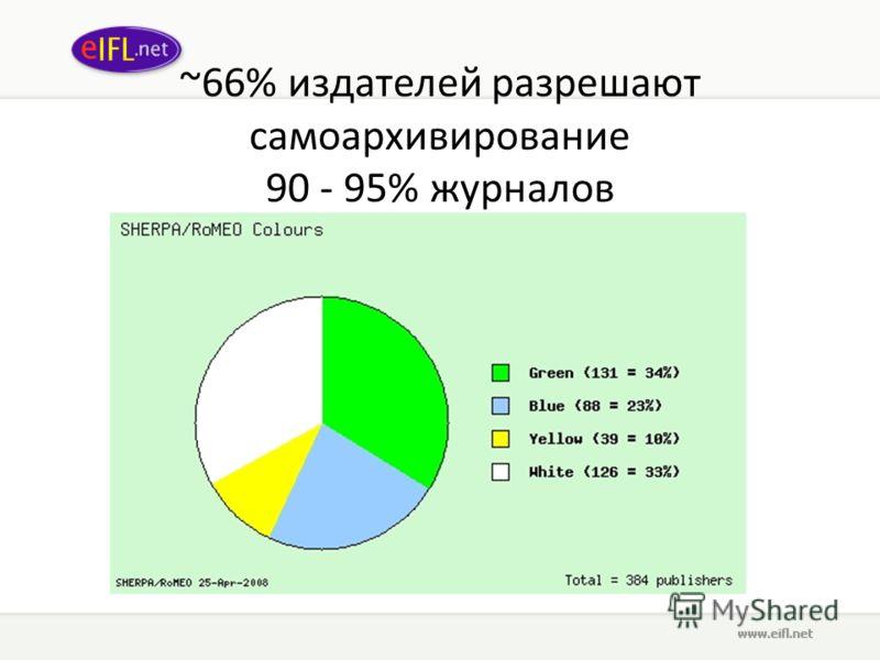 ~66% издателей разрешают само архивирование 90 - 95% журналов