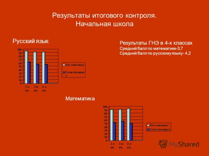 Результаты итогового контроля. Начальная школа Русский язык Математика Результаты ГНЭ в 4-х классах Средний балл по математике-3,7 Средний балл по русскому языку- 4,2