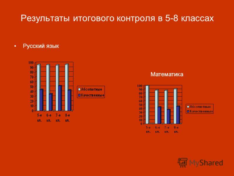 Результаты итогового контроля в 5-8 классах Русский язык Математика