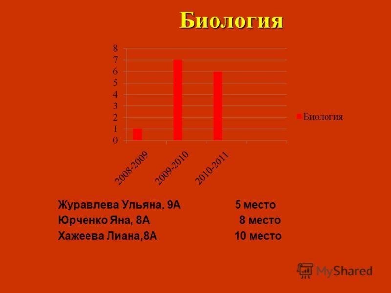 Биология Журавлева Ульяна, 9А 5 место Юрченко Яна, 8А 8 место Хажеева Лиана,8А 10 место