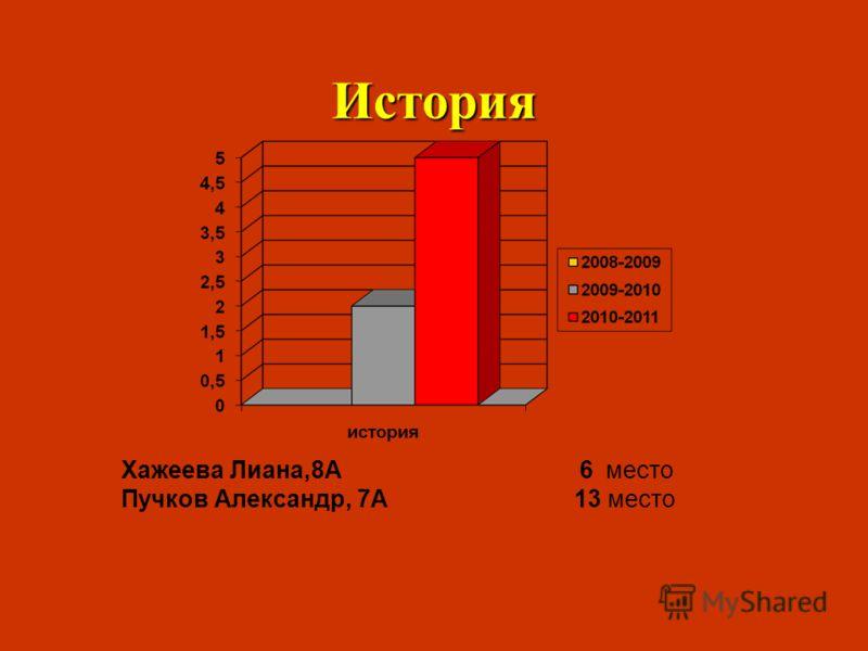 История Хажеева Лиана,8А 6 место Пучков Александр, 7А 13 место