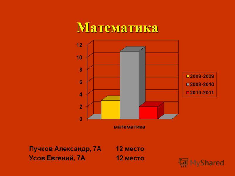 Математика Пучков Александр, 7А 12 место Усов Евгений, 7А 12 место