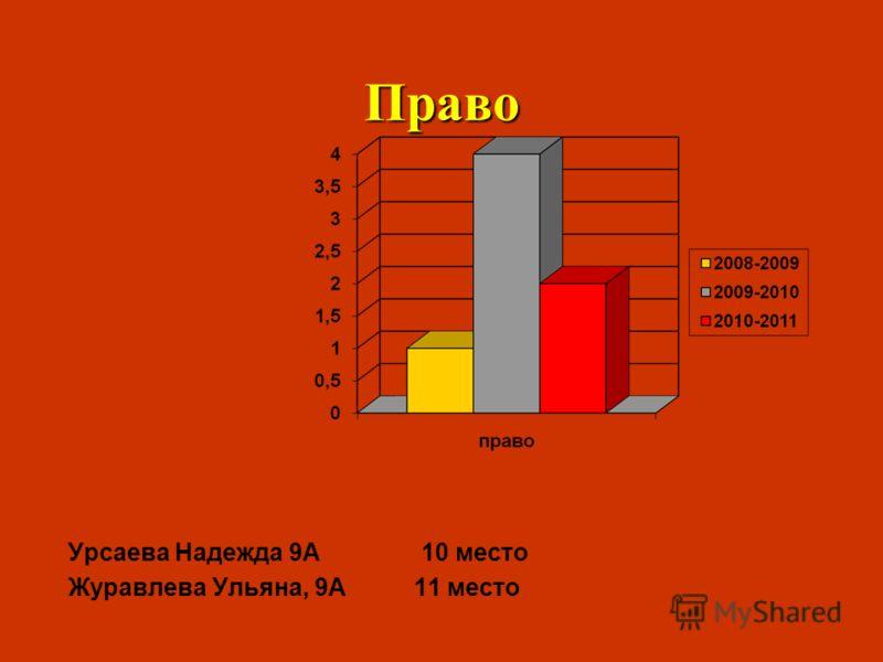 Право Урсаева Надежда 9А 10 место Журавлева Ульяна, 9А 11 место