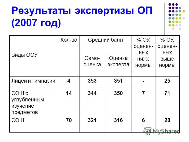 Результаты экспертизы ОП (2007 год) Виды ООУ Кол-воСредний балл% ОУ, оценен- ных ниже нормы % ОУ, оценен- ных выше нормы Само- оценка Оценка эксперта Лицеи и гимназии4353351-25 СОШ с углубленным изучение предметов 14344350771 СОШ70321316628