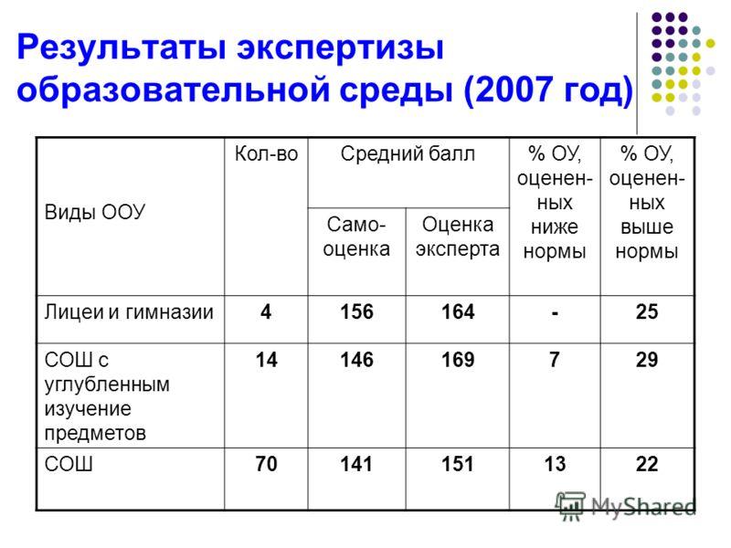Результаты экспертизы образовательной среды (2007 год) Виды ООУ Кол-воСредний балл% ОУ, оценен- ных ниже нормы % ОУ, оценен- ных выше нормы Само- оценка Оценка эксперта Лицеи и гимназии4156164-25 СОШ с углубленным изучение предметов 14146169729 СОШ70