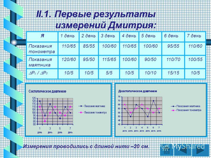 Я1 день2 день3 день4 день5 день6 день7 день Показания тонометра 110/6585/55100/60110/65100/6095/55110/60 Показания маятника 120/6095/50115/65100/6090/50110/70100/55 Р с / Р д 10/5 5/510/510/1015/1510/5 II.1. Первые результаты измерений Дмитрия: Измер