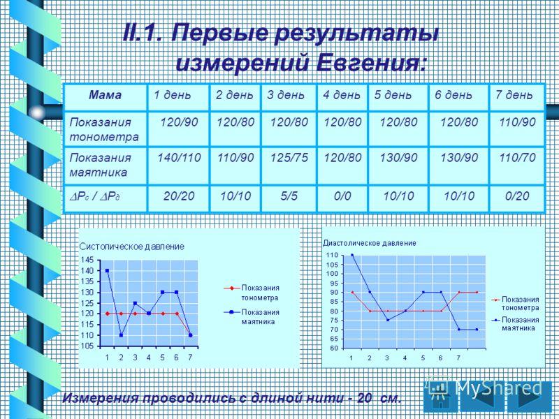 Мама1 день2 день3 день4 день5 день6 день7 день Показания тонометра 120/90120/80 110/90 Показания маятника 140/110110/90125/75120/80130/90 110/70 Р с / Р д 20/2010/105/50/010/10 0/20 II.1. Первые результаты измерений Евгения: Измерения проводились с д
