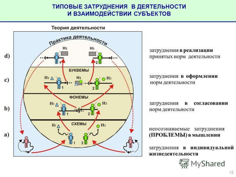 ТИПОВЫЕ ЗАТРУДНЕНИЯ В ДЕЯТЕЛЬНОСТИ И ВЗАИМОДЕЙСТВИИ СУБЪЕКТОВ 15