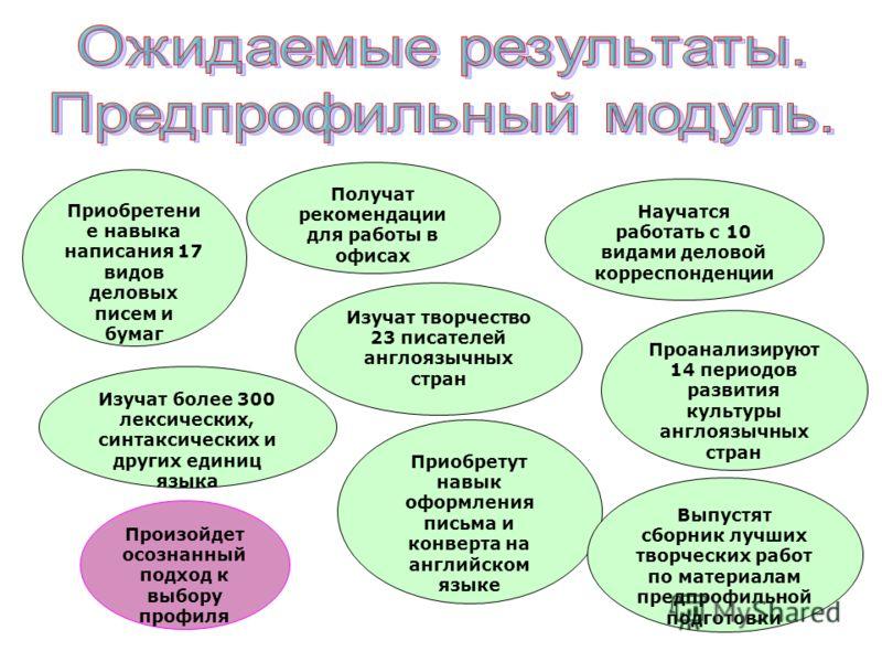 Получат рекомендации для работы в офисах Научатся работать с 10 видами деловой корреспонденции Проанализируют 14 периодов развития культуры англоязычных стран Изучат более 300 лексических, синтаксических и других единиц языка Приобретени е навыка нап