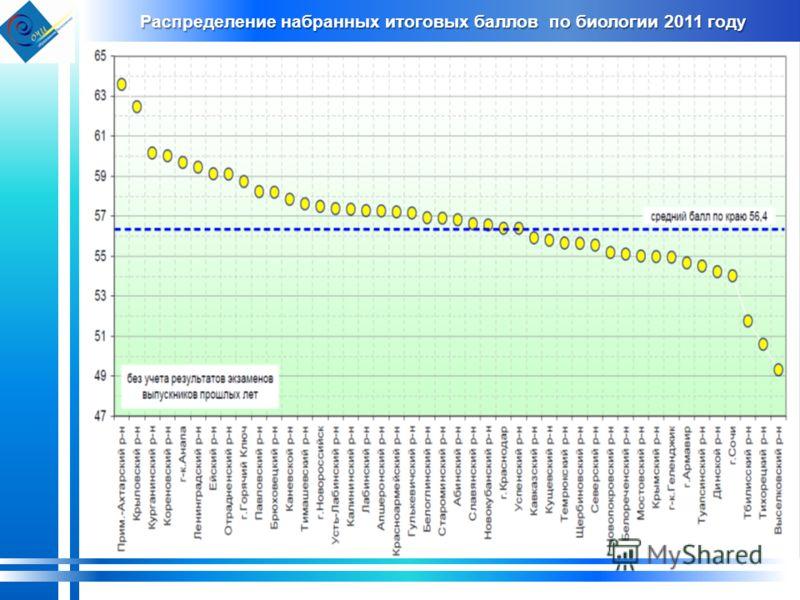 Распределение набранных итоговых баллов по биологии 2011 году