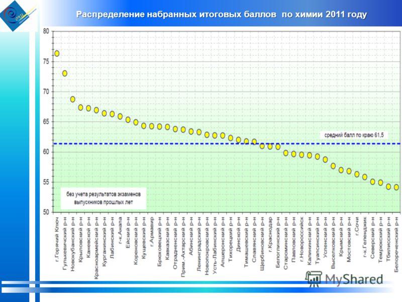 Распределение набранных итоговых баллов по химии 2011 году