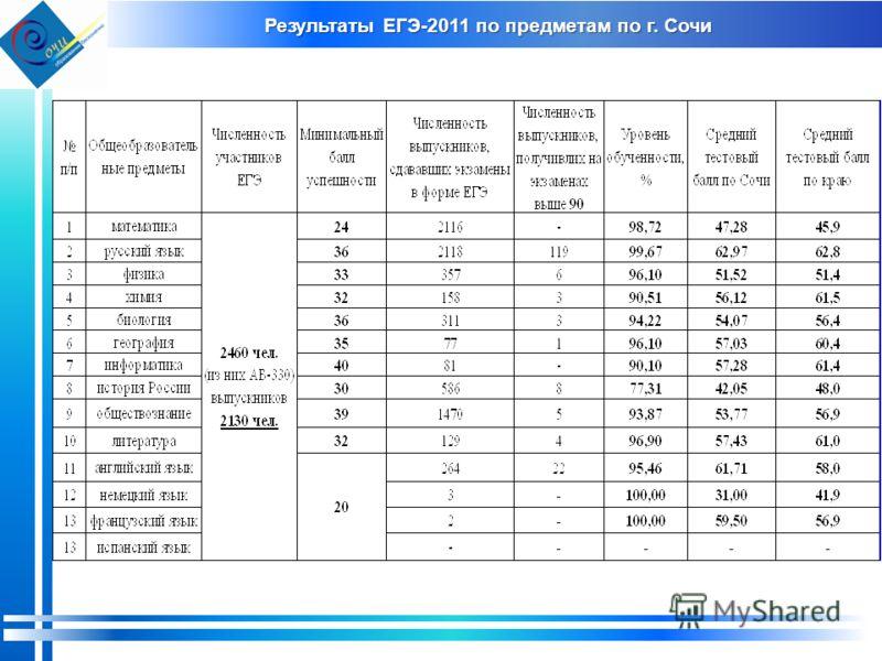 Результаты ЕГЭ-2011 по предметам по г. Сочи