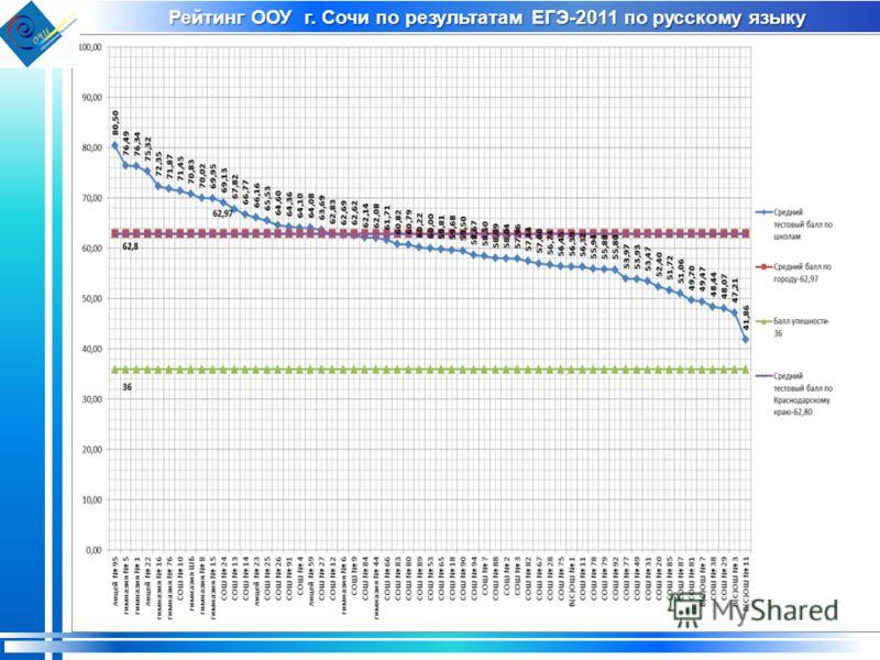 Рейтинг ООУ г. Сочи по результатам ЕГЭ-2011 по русскому языку