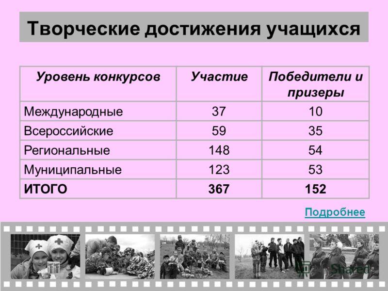 Творческие достижения учащихся Уровень конкурсовУчастиеПобедители и призеры Международные3710 Всероссийские5935 Региональные14854 Муниципальные12353 ИТОГО367152 Подробнее