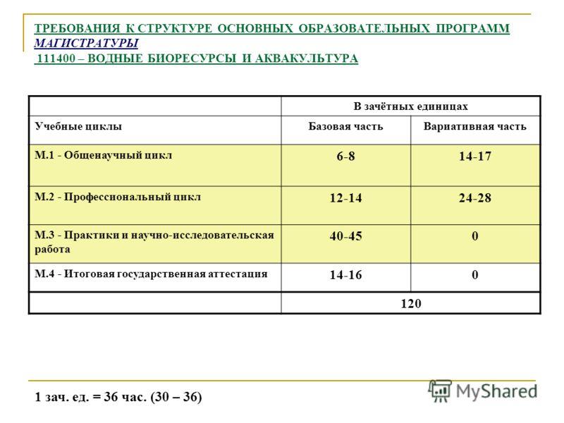 ТРЕБОВАНИЯ К СТРУКТУРЕ ОСНОВНЫХ ОБРАЗОВАТЕЛЬНЫХ ПРОГРАММ МАГИСТРАТУРЫ 111400 – ВОДНЫЕ БИОРЕСУРСЫ И АКВАКУЛЬТУРА В зачётных единицах Учебные циклыБазовая частьВариативная часть М.1 - Общенаучный цикл 6-814-17 М.2 - Профессиональный цикл 12-1424-28 М.3