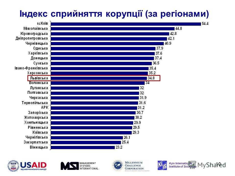MANAGEMENT SYSTEMS INTERNATIONAL Kyiv International Institute of Sociology Індекс сприйняття корупції (за регіонами) 10