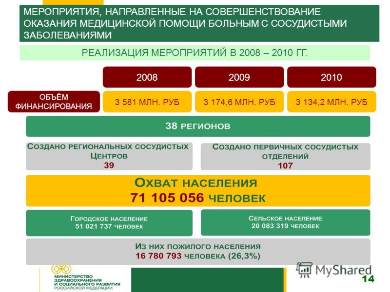 МЕРОПРИЯТИЯ, НАПРАВЛЕННЫЕ НА СОВЕРШЕНСТВОВАНИЕ ОКАЗАНИЯ МЕДИЦИНСКОЙ ПОМОЩИ БОЛЬНЫМ С СОСУДИСТЫМИ ЗАБОЛЕВАНИЯМИ 200820092010 РЕАЛИЗАЦИЯ МЕРОПРИЯТИЙ В 2008 – 2010 ГГ. 3 581 МЛН. РУБ3 174,6 МЛН. РУБ3 134,2 МЛН. РУБ ОБЪЁМ ФИНАНСИРОВАНИЯ 14