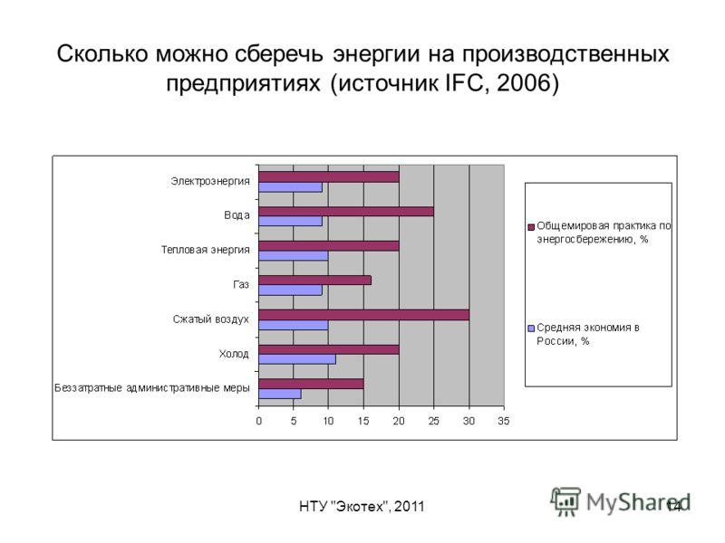 НТУ Экотех, 201114 Сколько можно сберечь энергии на производственных предприятиях (источник IFC, 2006)