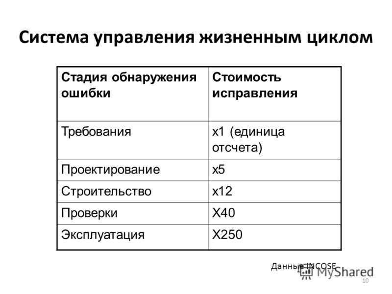 Система управления жизненным циклом 10 Стадия обнаружения ошибки Стоимость исправления Требованияx1 (единица отсчета) Проектированиеx5 Строительствоx12 ПроверкиX40 ЭксплуатацияX250 Данные INCOSE