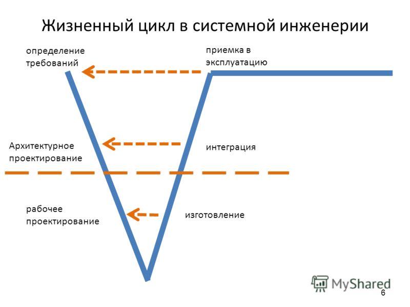 6 Жизненный цикл в системной инженерии определение требований приемка в эксплуатацию Архитектурное проектирование рабочее проектирование изготовление интеграция